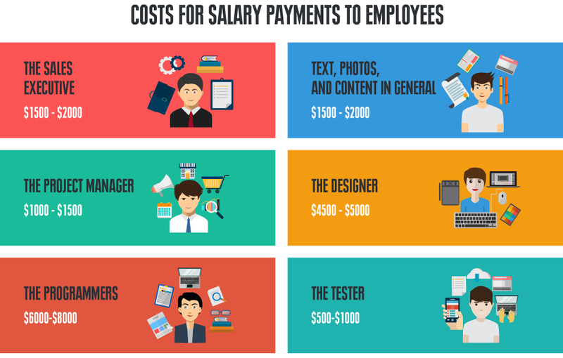 Cost for salary payments to employeers
