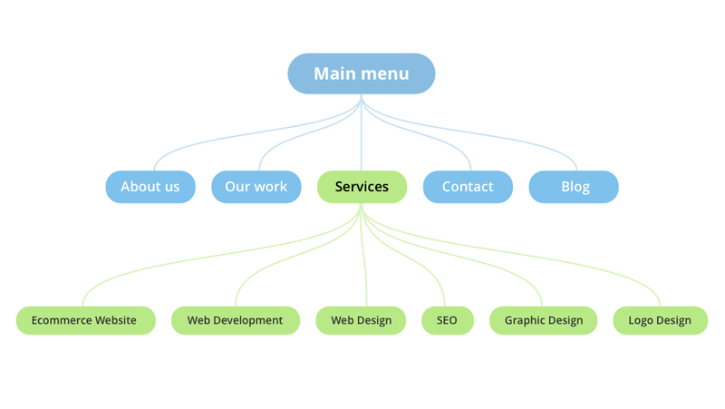 The structure of Direct Line website