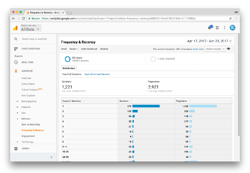 Google Analytics frequency and recency