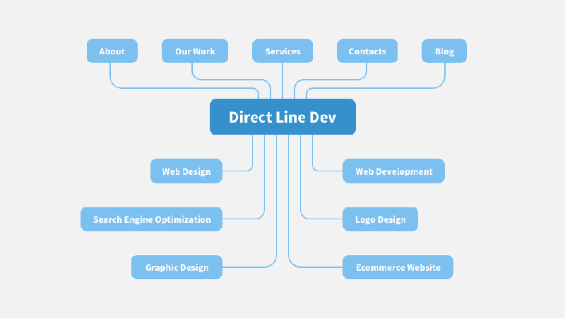 Direct Line structure with main pages