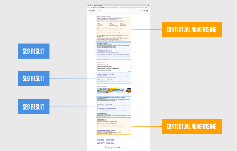 SEO results and contextual advertising on Google rank