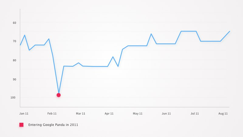 Website SEO analytics during Google Panda updating