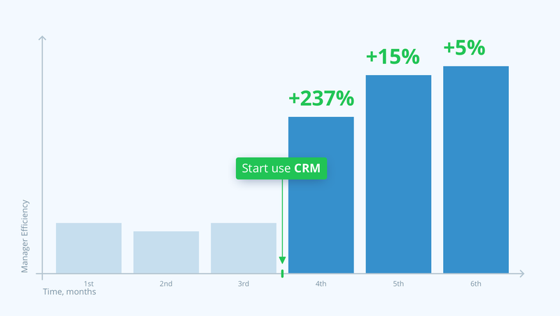 Improvements with CRM