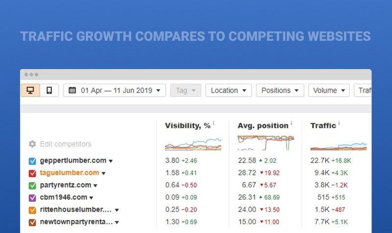 Statistics showing how traffic growth compares to competing websites