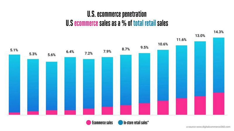 A Graph Showing Constant Rising Of E-Commerce Sales in the Us