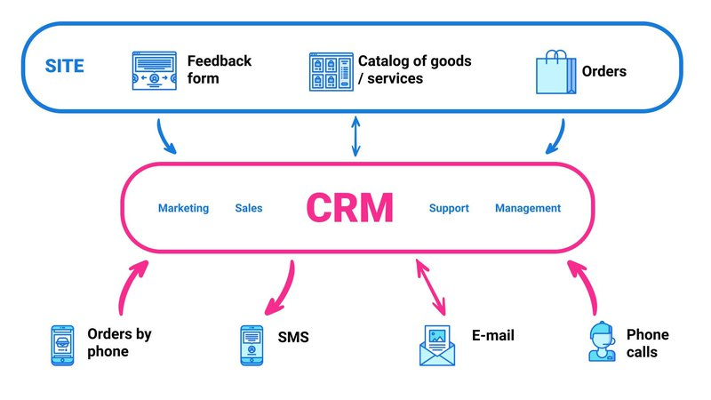 A Graph Showing How CRM System Works with a Website