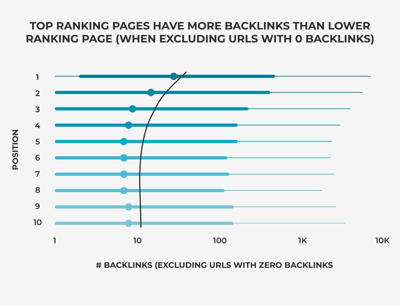 graph that shows how  backlinks and positions in SERPs are connected
