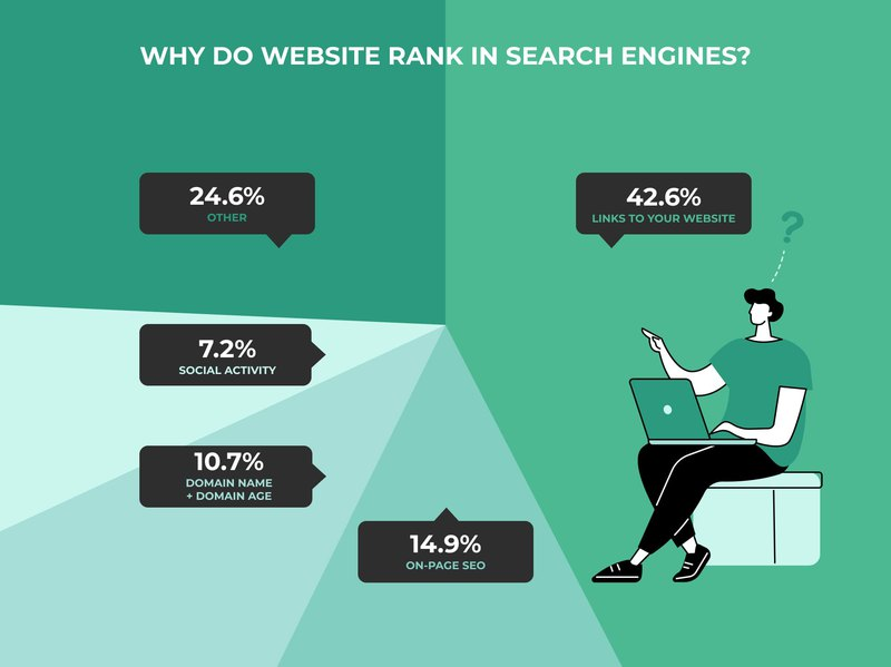 pie chart that shows different factors of website ranking in search engines