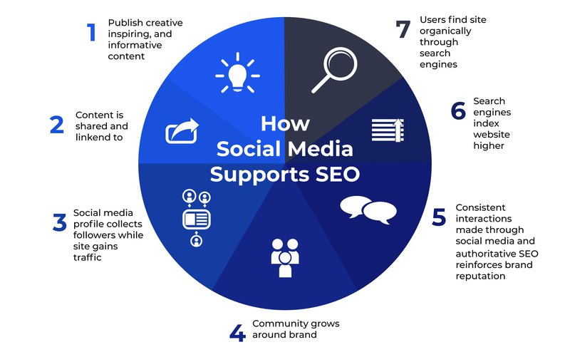 graph that shows the ways in which social media and SEO are interconnected