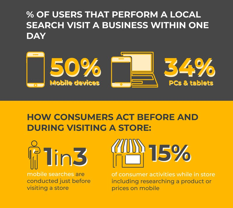 graph showing consumer behavior after their local search