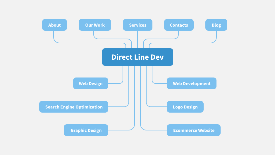 The structure of Direct Line Development website allows users to navigate easily throughout the site.